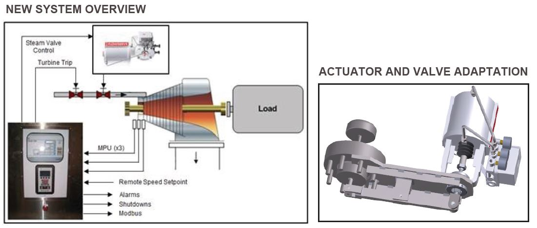 New Actuation And Speed Protection System For Mid Atlantic